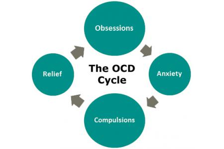 Image result for ocd support